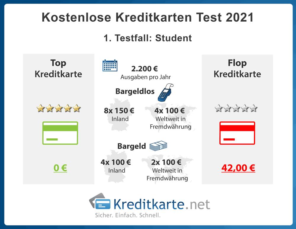 infografik-kostenloses-kreditkartentest-2021-testfaelle-student