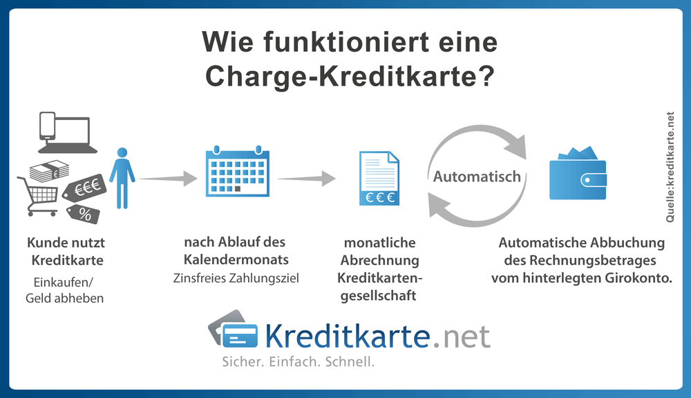 infografik-kreditkarten-charge