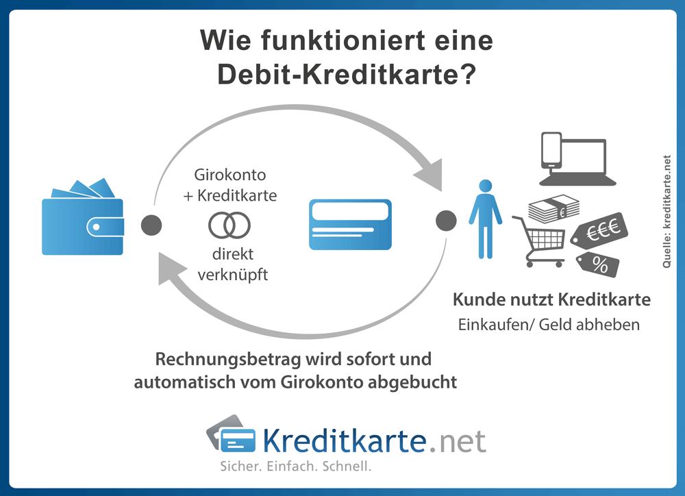 infografik-kreditkarten-debit