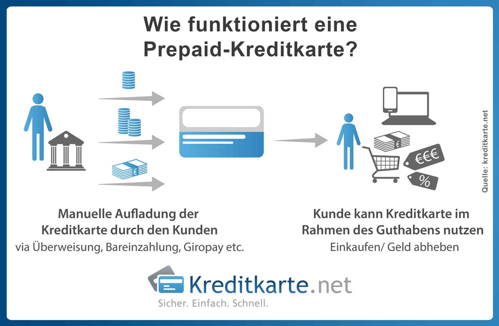infografik-kreditkarten-prepaid