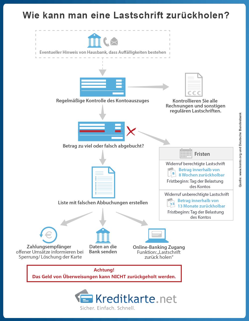 infografik-lastschrift-zurueckholen