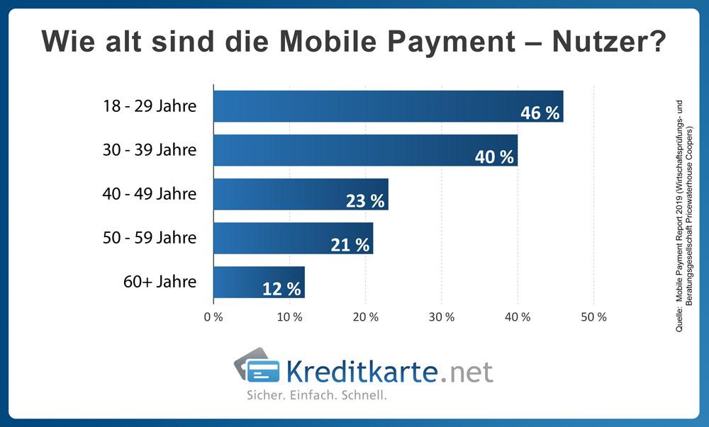 infografik-nutzer-mobile-payment