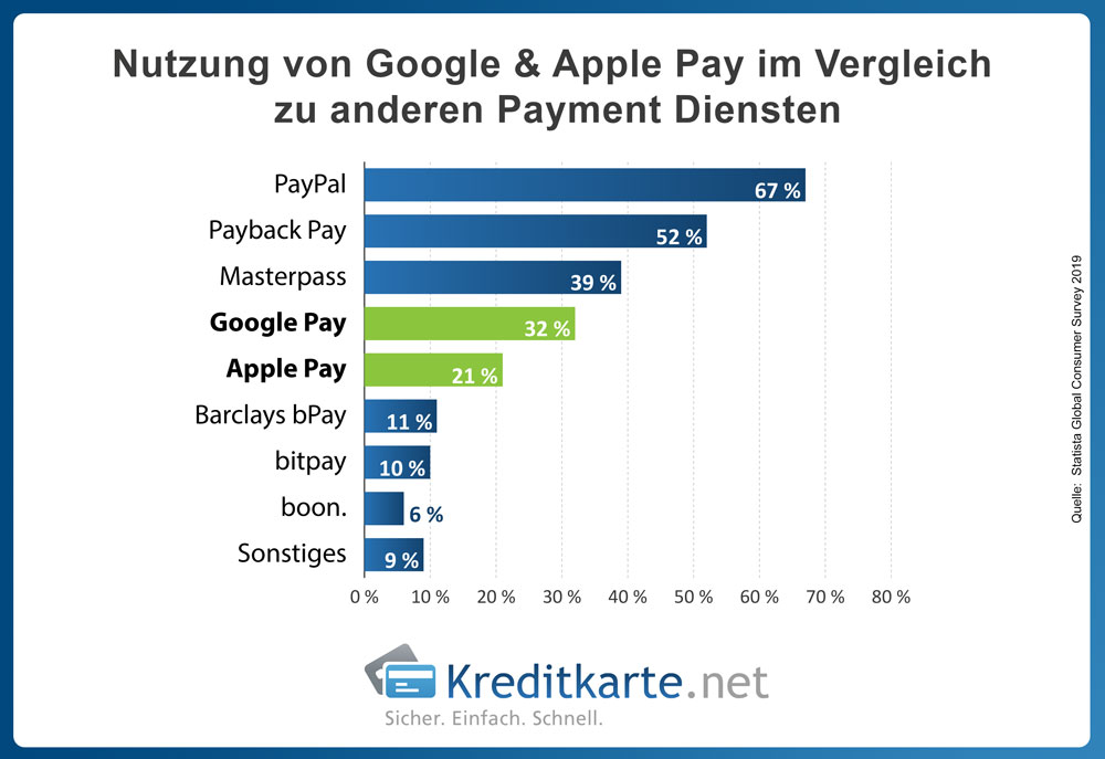 infografik-nutzung-google-pay-apple-pay