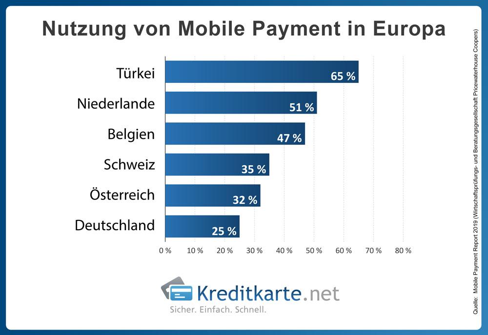 infografik-nutzung-mobile-payment-europa