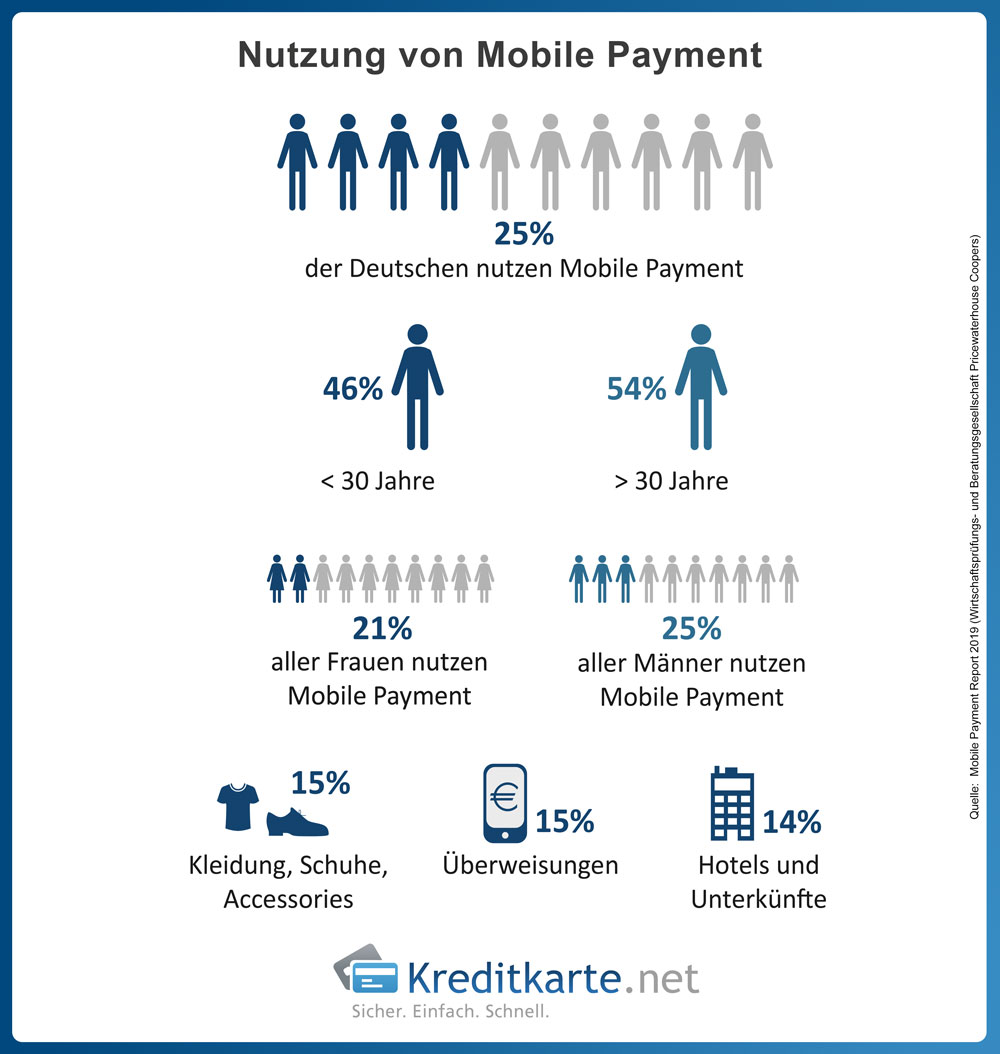 infografik-nutzung-mobile-payment