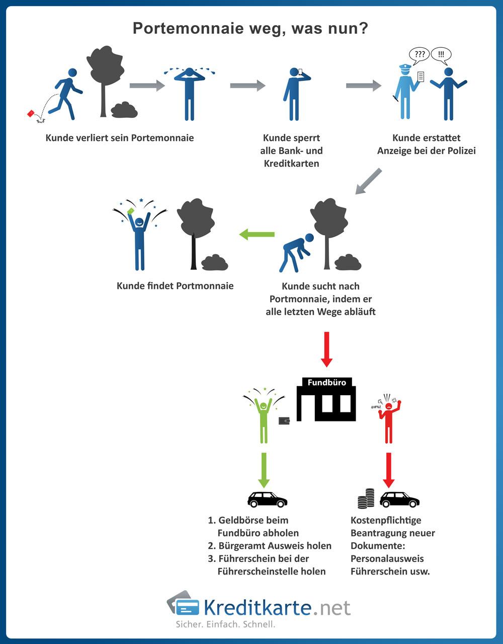 Die Grafik beschreibt, welche Handlungen nach Verlust der Geldbörse nötig sind.