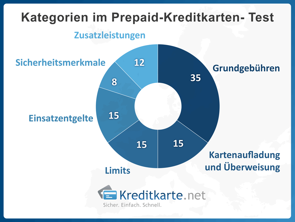 infografik-prepaid-kreditkarten-test-kategorien