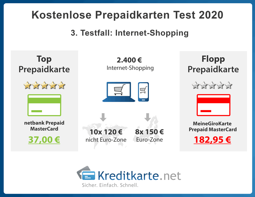 infografik-prepaidkartentest-internet-shopping