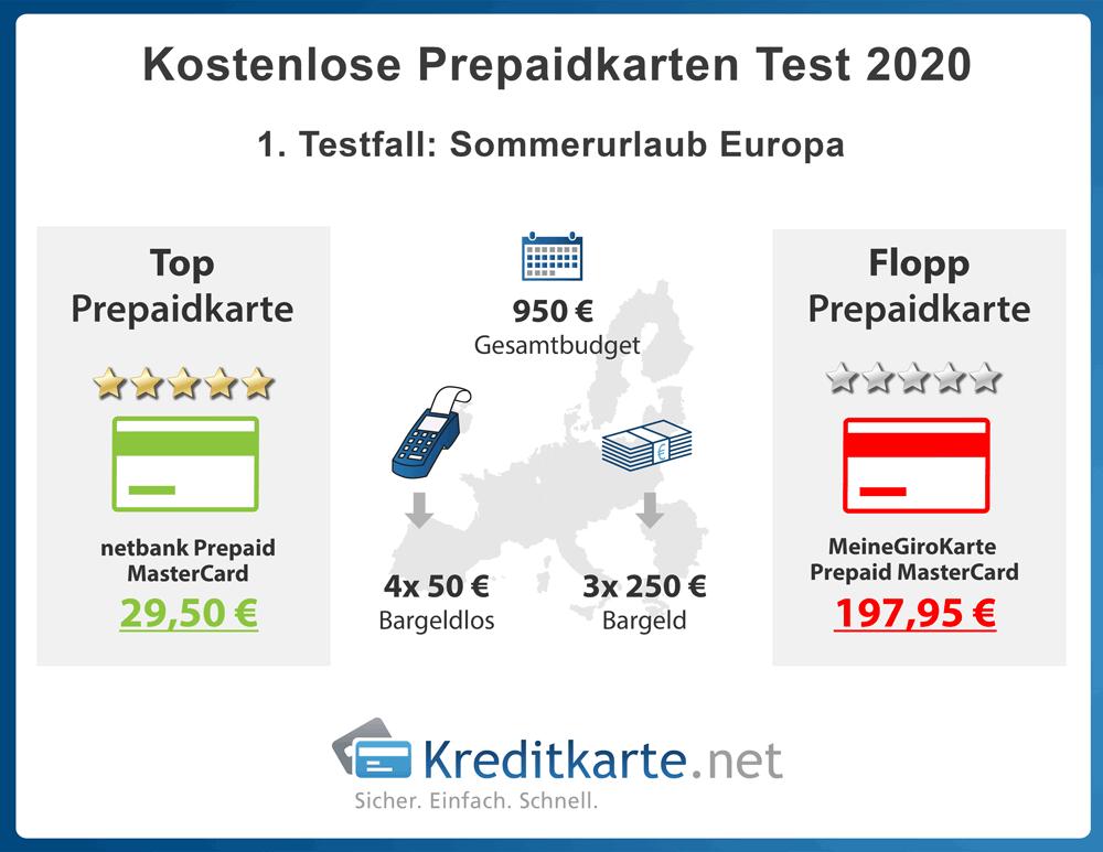 infografik-prepaidkartentest-sommerurlaub-europa