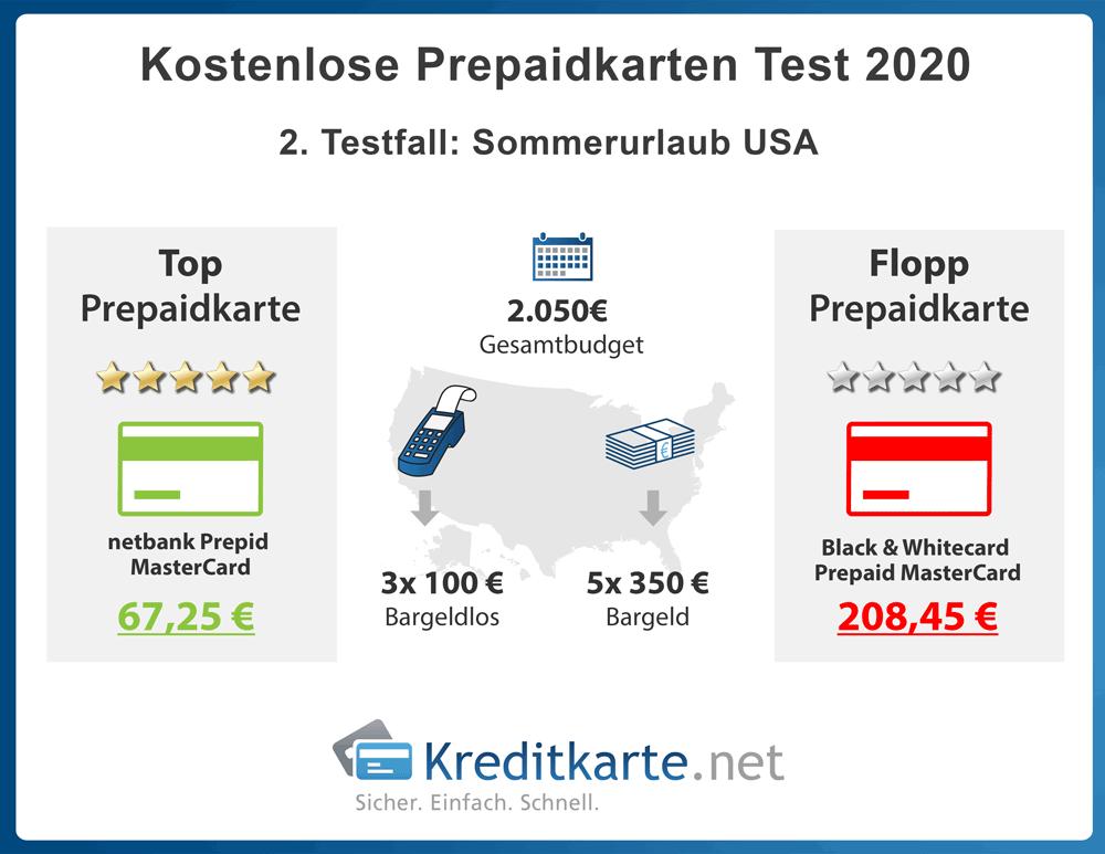 infografik-prepaidkartentest-sommerurlaub-usa