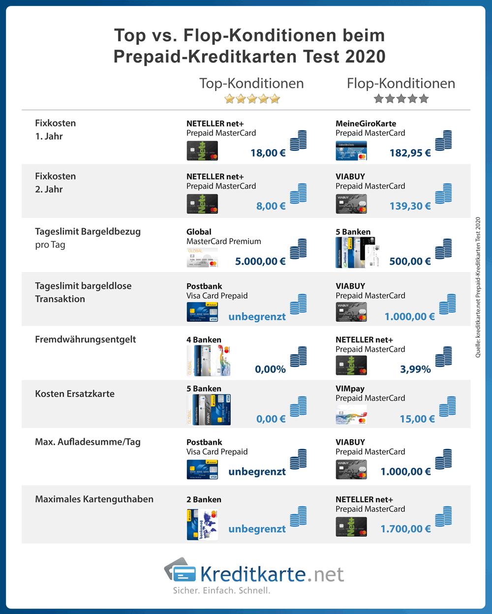 infografik-prepaidkreditkarten-test-top-flop-konditionen