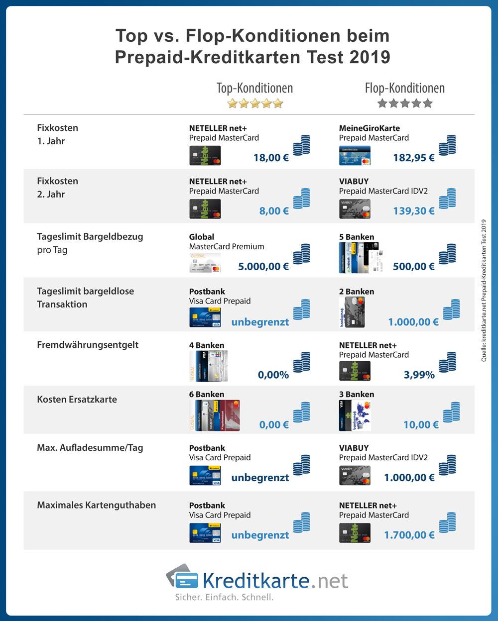 Überblick der Top- und Flop-Konditionen von Prepaid-Kreditkarten in 2019