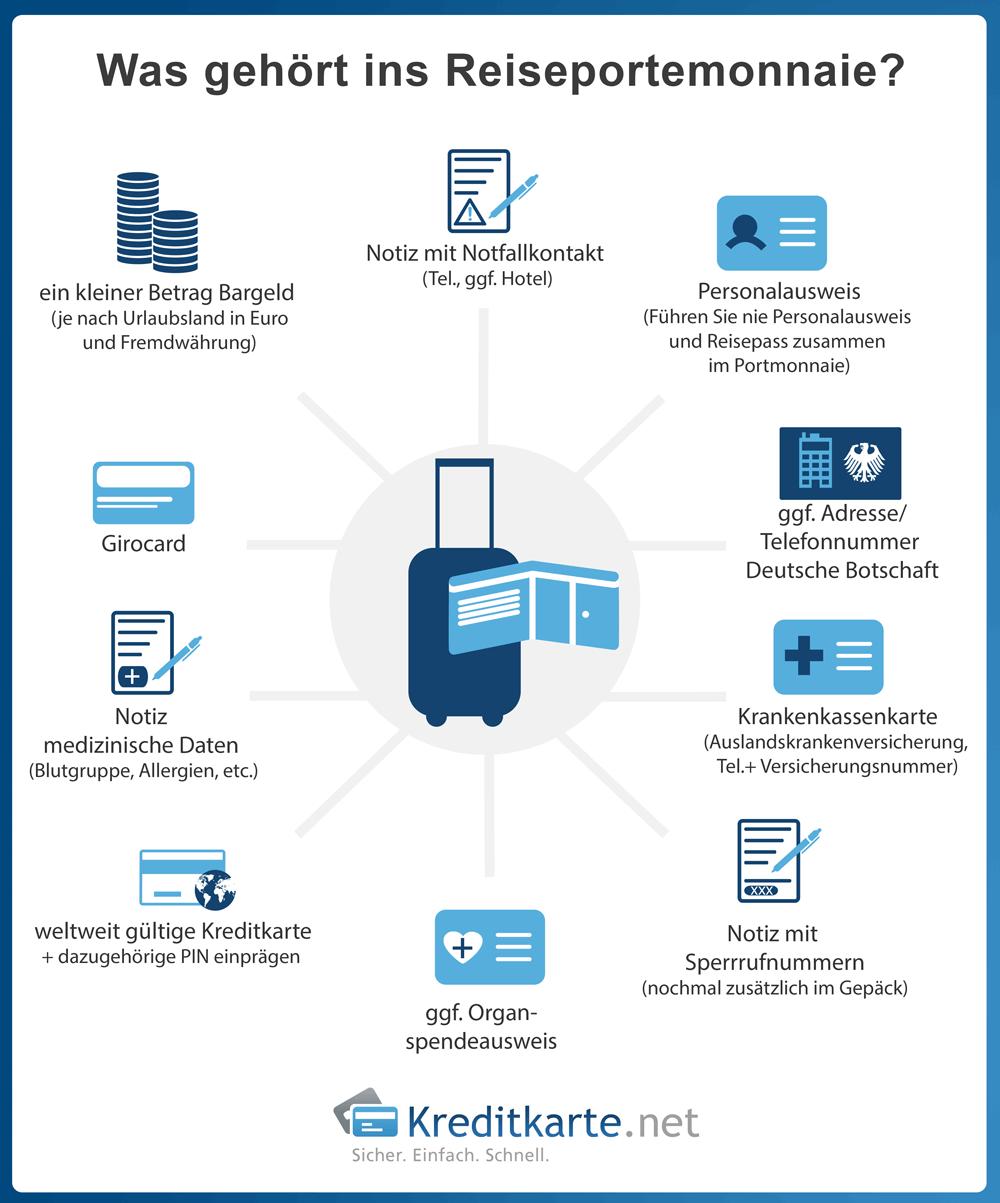 infografik-reiseportmonnaie