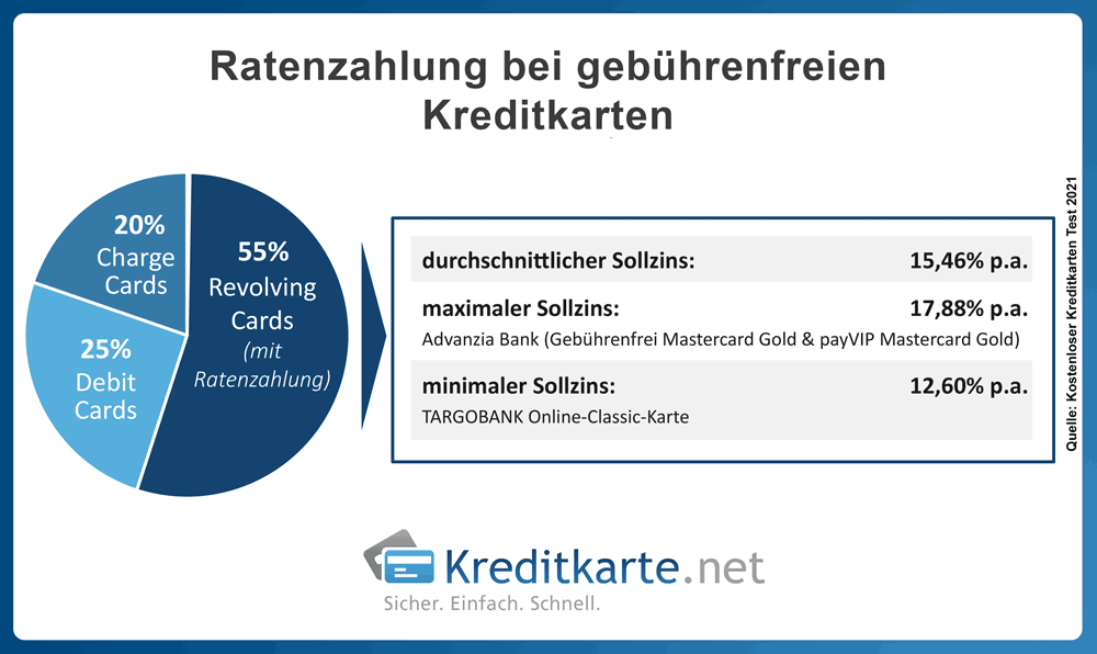 infografik+revolving-cards-ratenzahlung