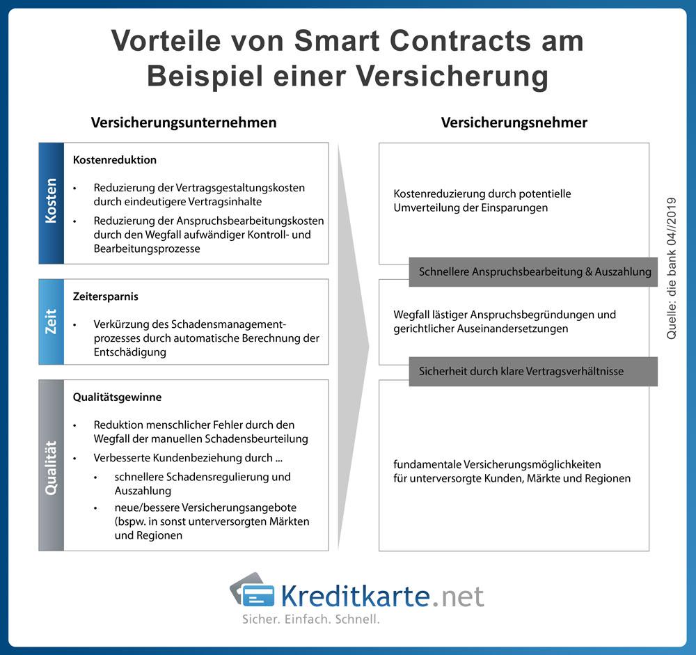 infografik-smart-contract-versicherungen