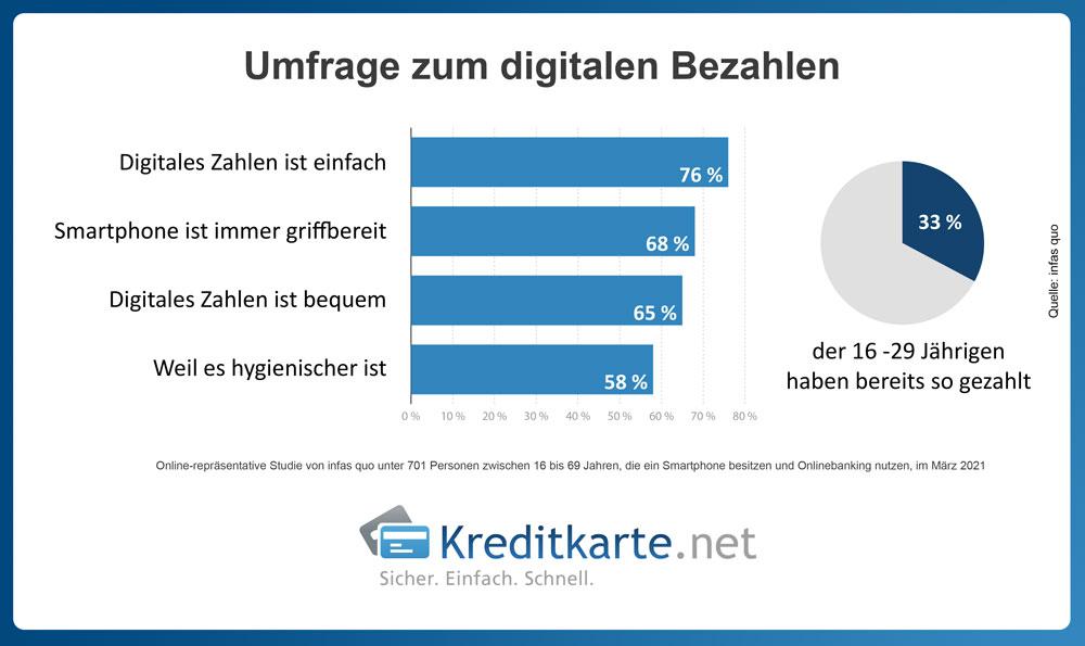 Gerade die jüngeren Befragten (16-29 Jahre) nutzen die digitale girocard im Smartphone besonders häufig.
