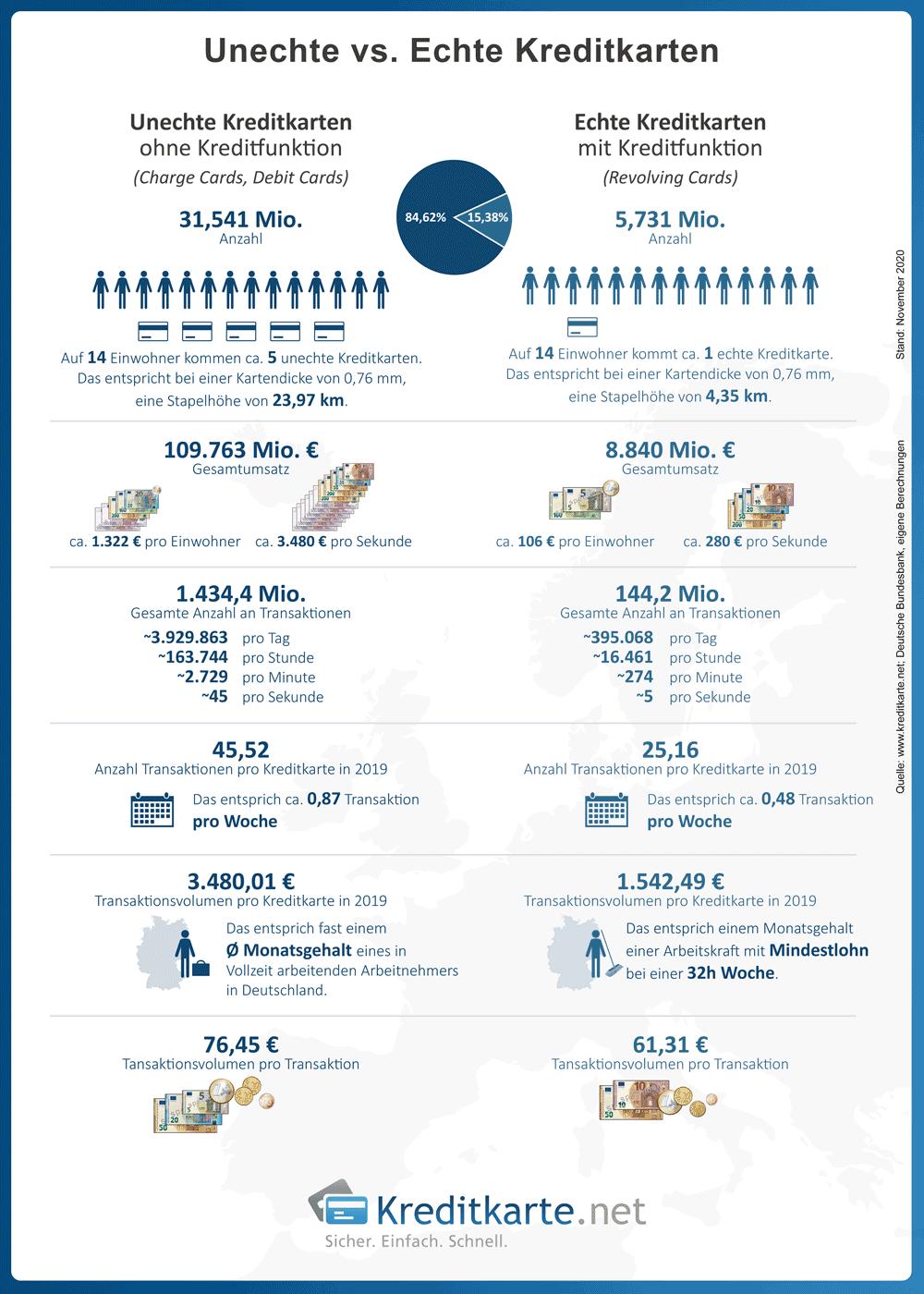 infografik-unechte-echte-kreditkarten-vergleich