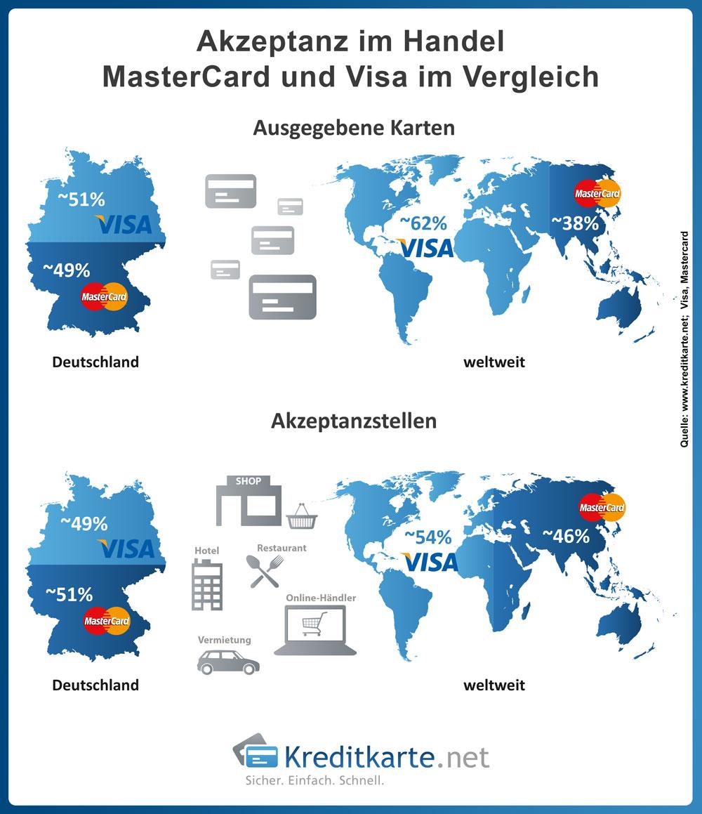 Markt- und Akzeptanzverteilung von VISA und MasterCard
