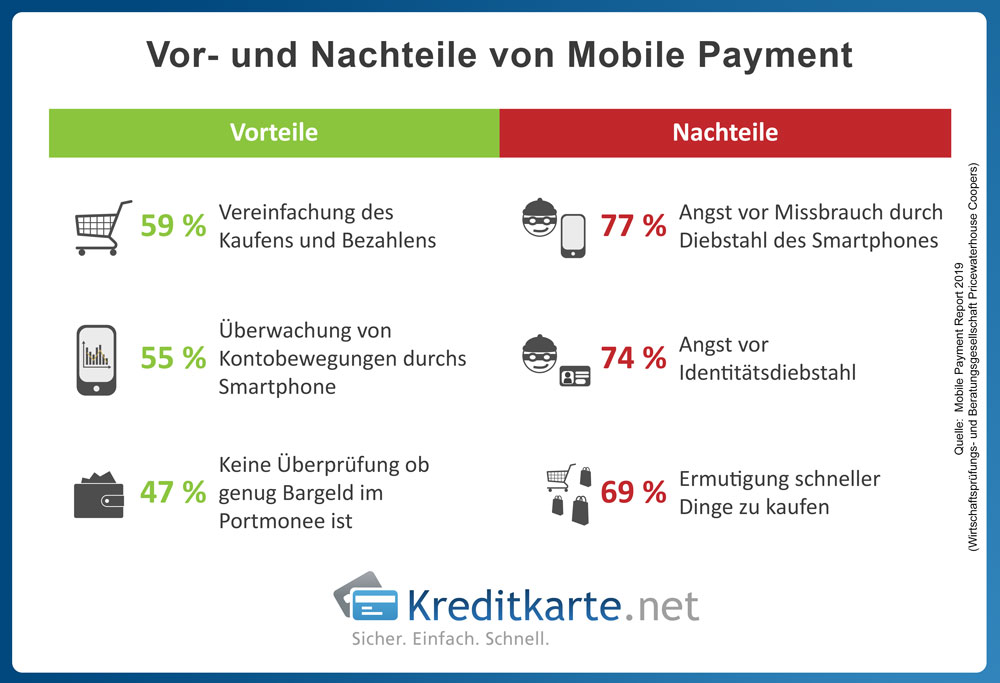 infografik-vorteile-nachteile-mobile-payment