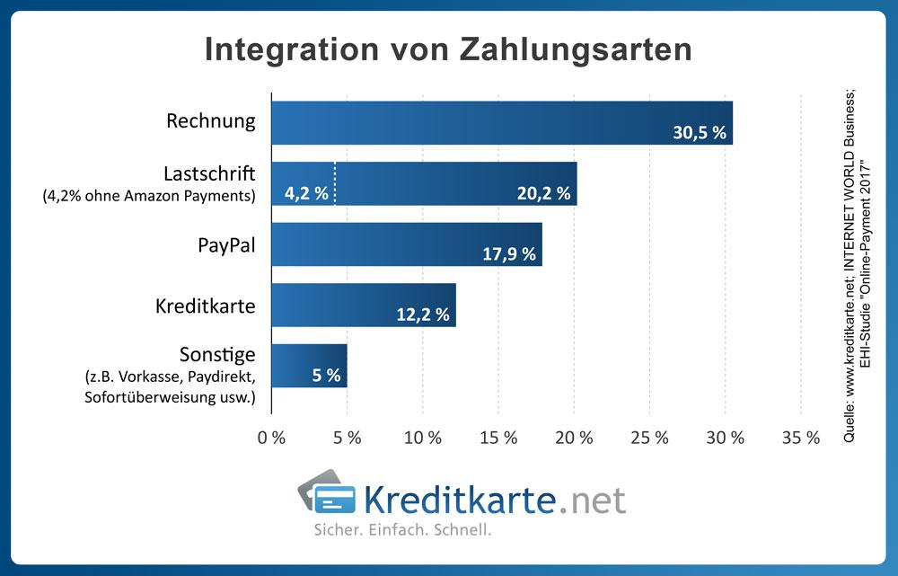 Integration von Zahlungsarten