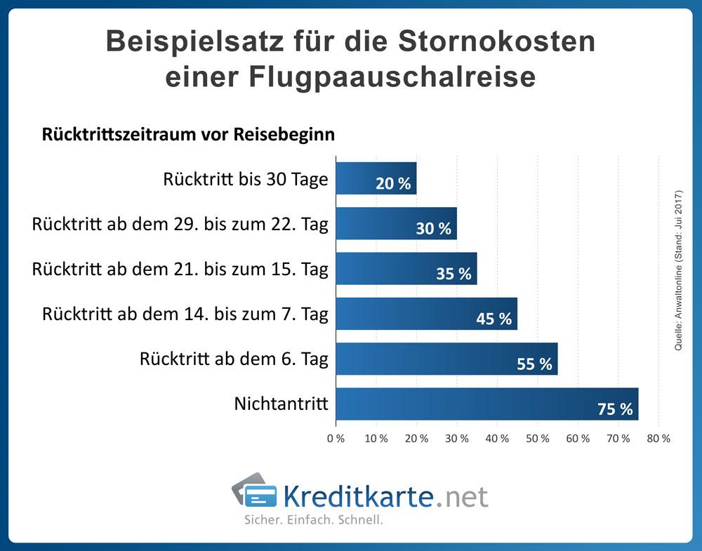 infografik-zeitpunkt-ruecktritt-flugpauschalreisen