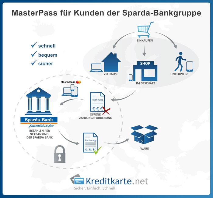 MasterPass für Kunden der Sparda-Bankgruppe