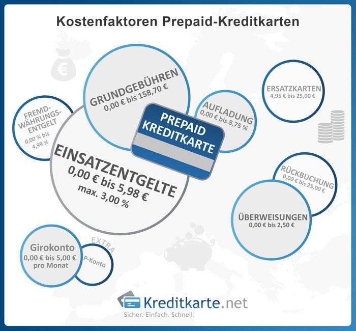 Kostenfaktoren von Prepaid-Kreditkarten