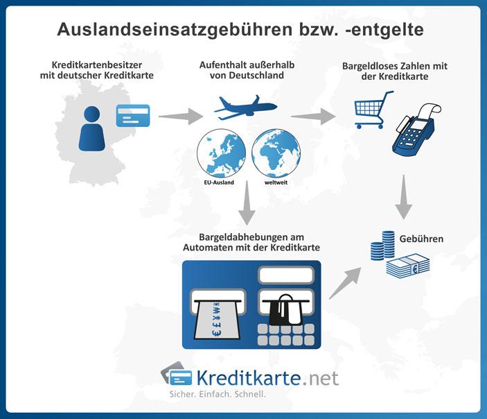 Auslandseinsatzentgelt bei bargeldloser Zahlung
