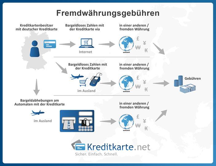 Fremdwährungsgebühren bei Kreditkarten