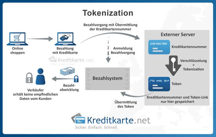 Ablauf des Tokenizationverfahrens