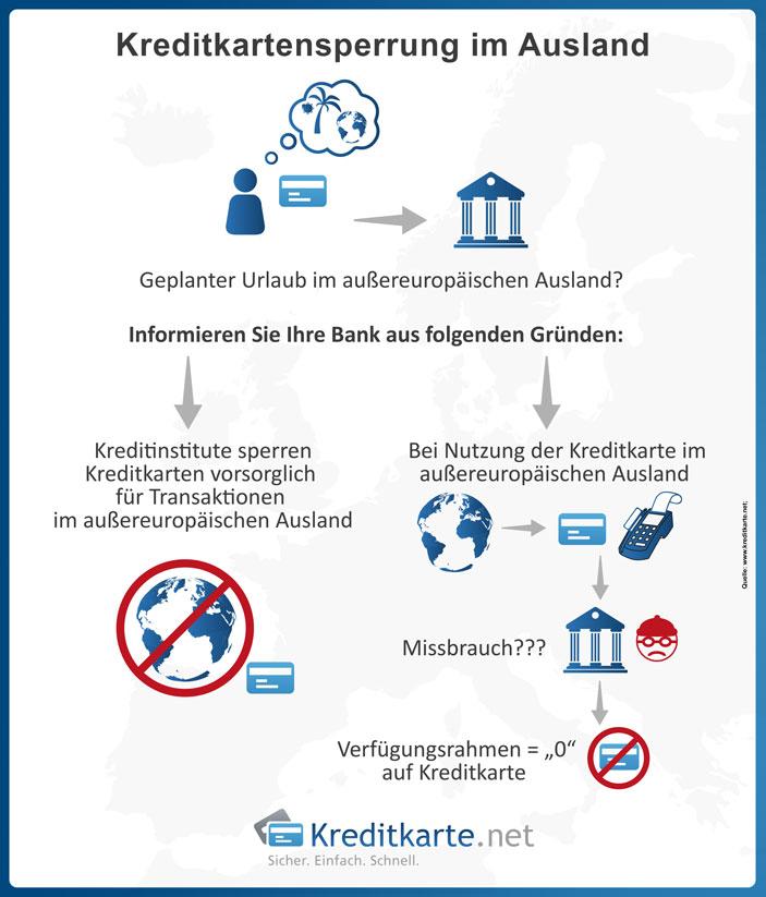 Kreditkartensperrung im Ausland