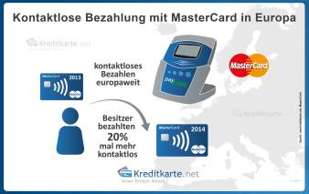Kontaktlose Bezahlung mit MasterCard in Europa