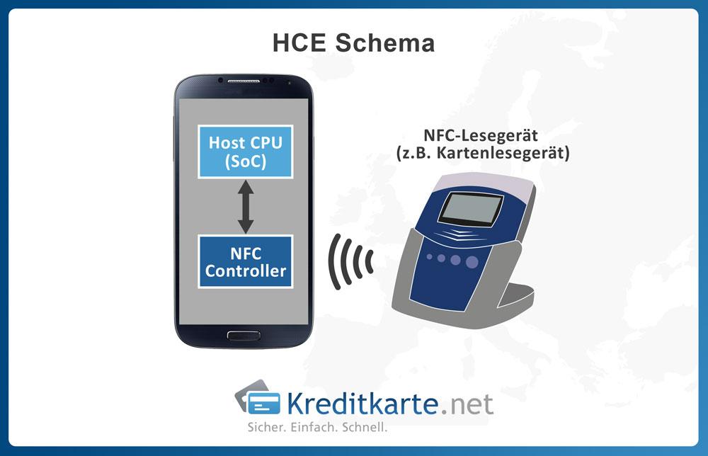 schematische Darstellung der host-based Card Emulation (HCE), Android