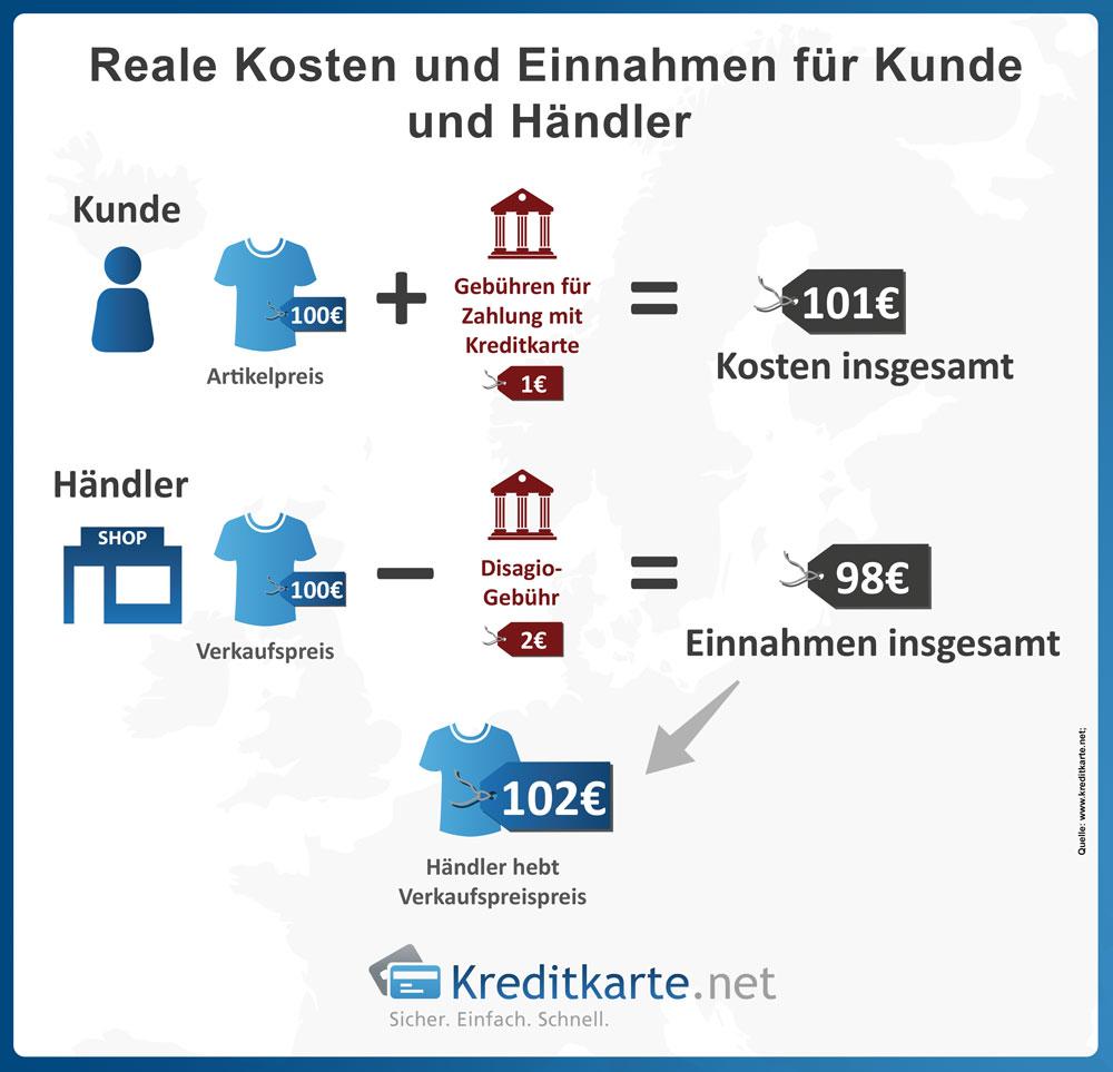 Entstehung von Gebühren bei Kreditkartenzahlung