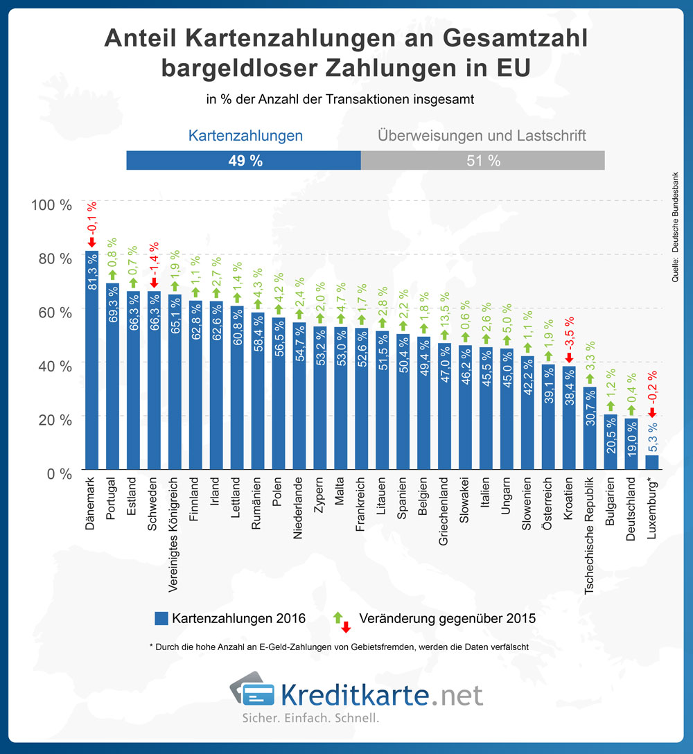 Infografik zum Anteil der Kartenzahlungen an bargeldlosen Zahlungen in der EU