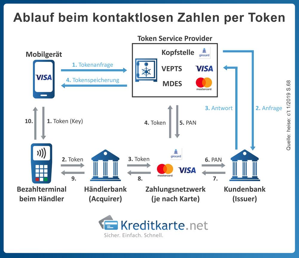 Infografik zur Funktionsweise von NFC mittels Token