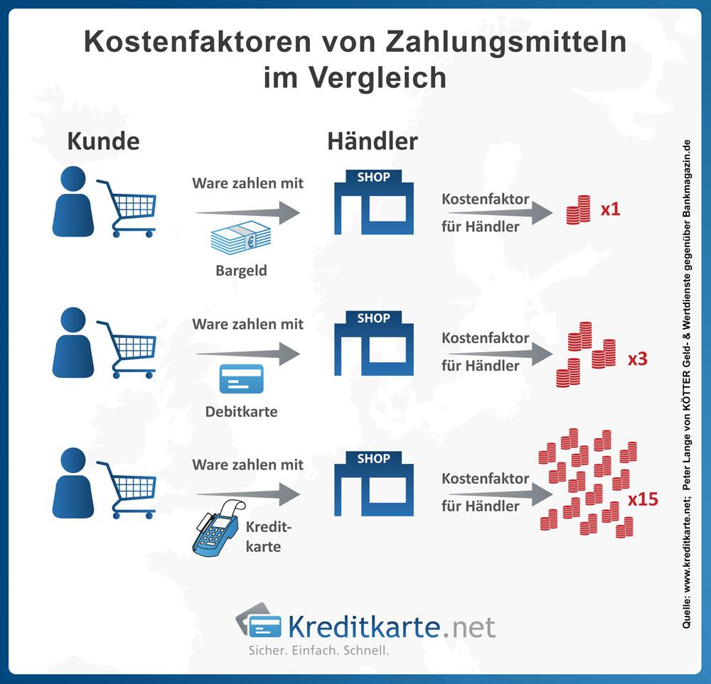 Infgrafik zu den Kostenfaktoren von Bargeld, Debitkarten und Kreditkarten für den Handel