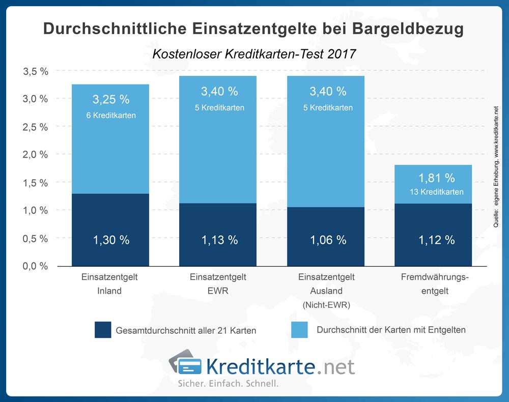 Durchschnittliche Einsatzkosten Bargeldbezug in 2017