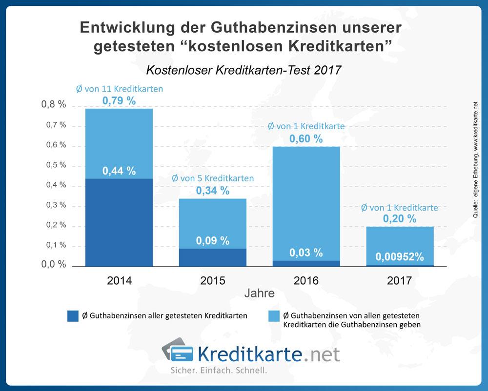 Im Jahr 2017 schütten die Kreditinstitute unseres Tests durchschnittlich nur noch 0,009 Prozent Guthabenzinsen aus.