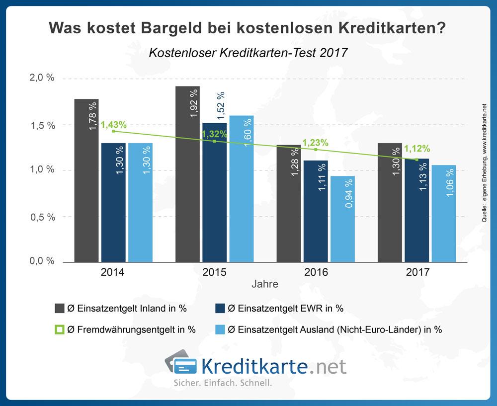 Einsatzkosten Bargeld von 2014-2017 im Verlauf