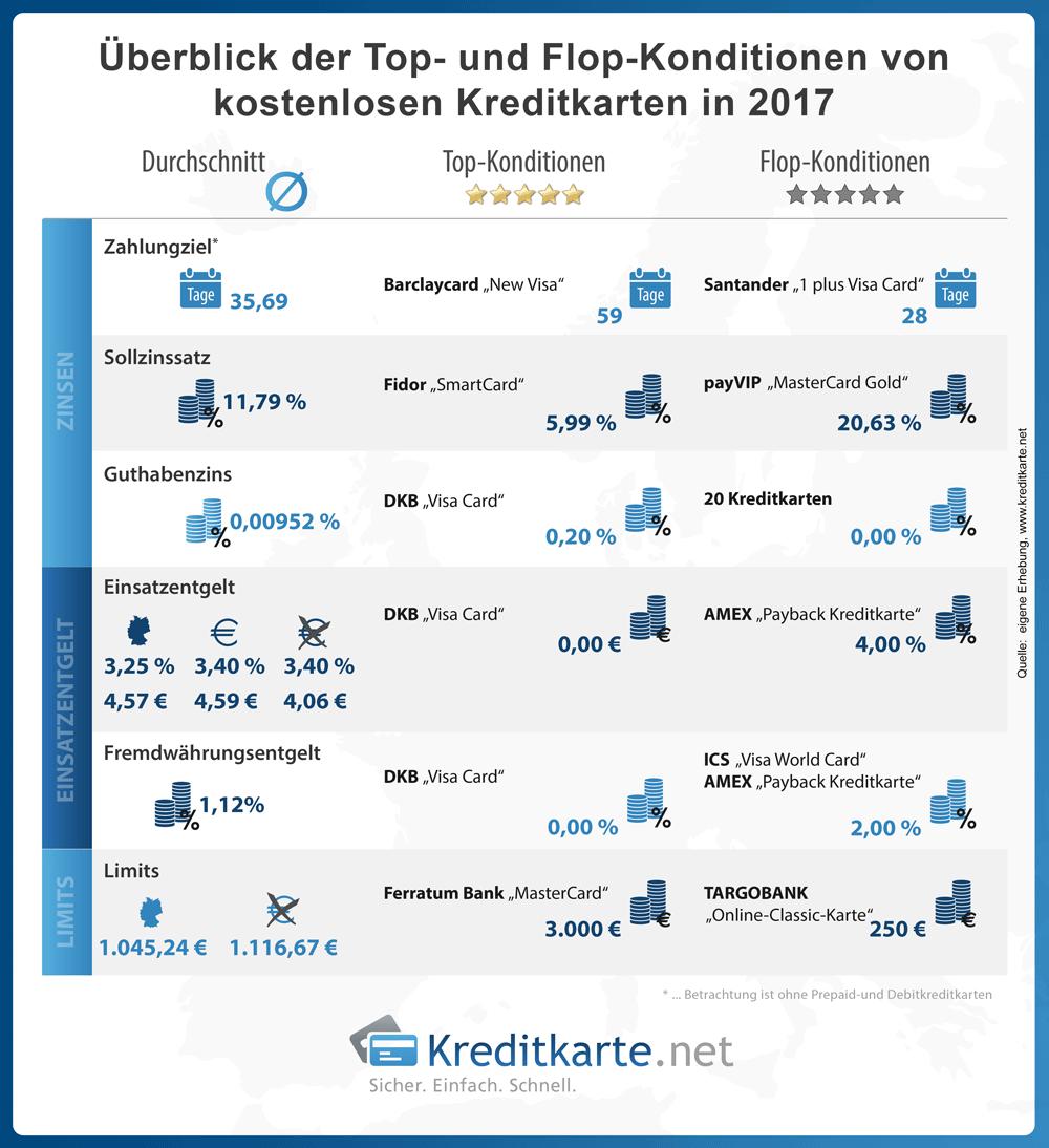 Überblick der Top- und Flop-Konditionen kostenloser Kreditkarten 2017