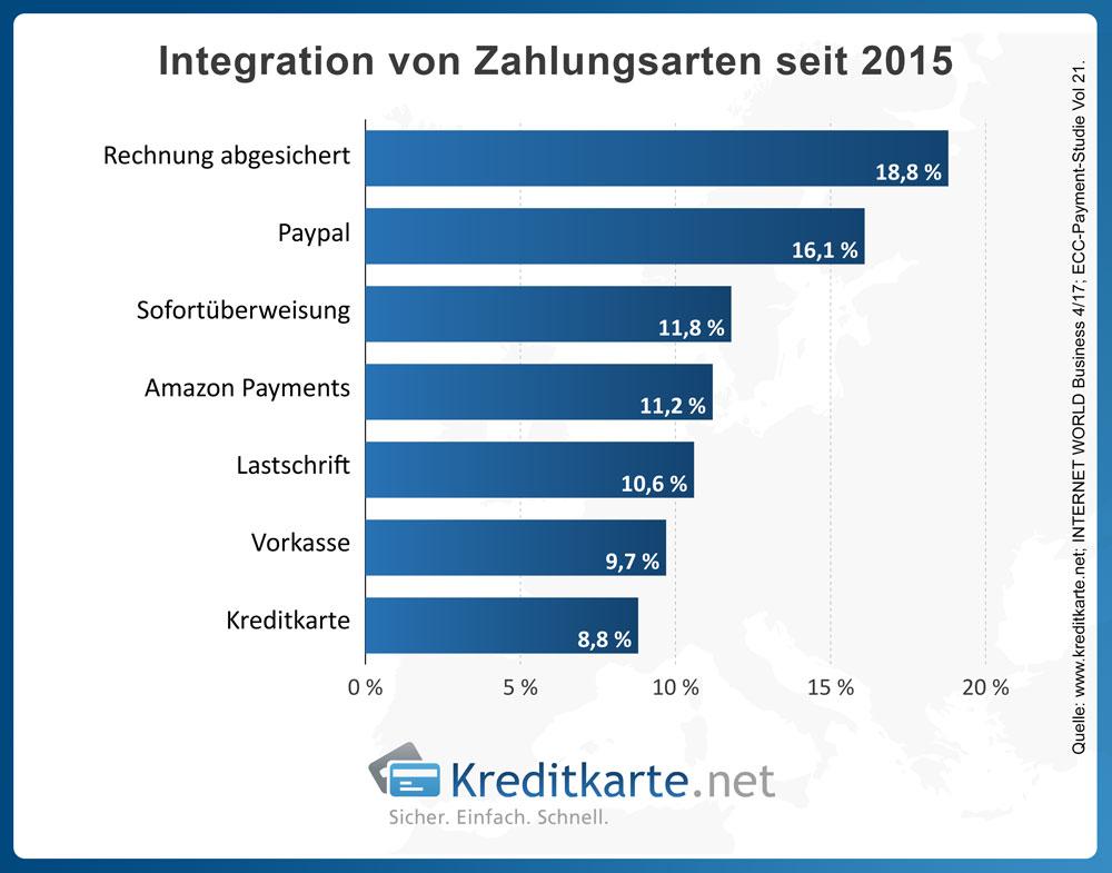 Integration von Zahlungsarten seit 2015