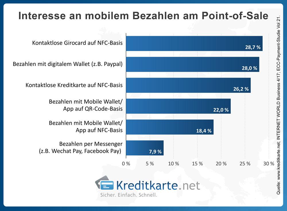 Interesse an mobilem Bezahlen am Point-of-Sale