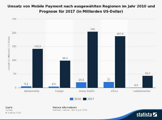 Balkendiagramm zur Nutzung von M-Payment weltweit