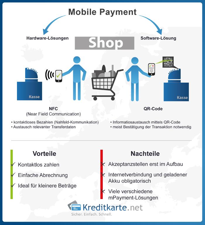 Mobile Payment mit NFC oder QR Code