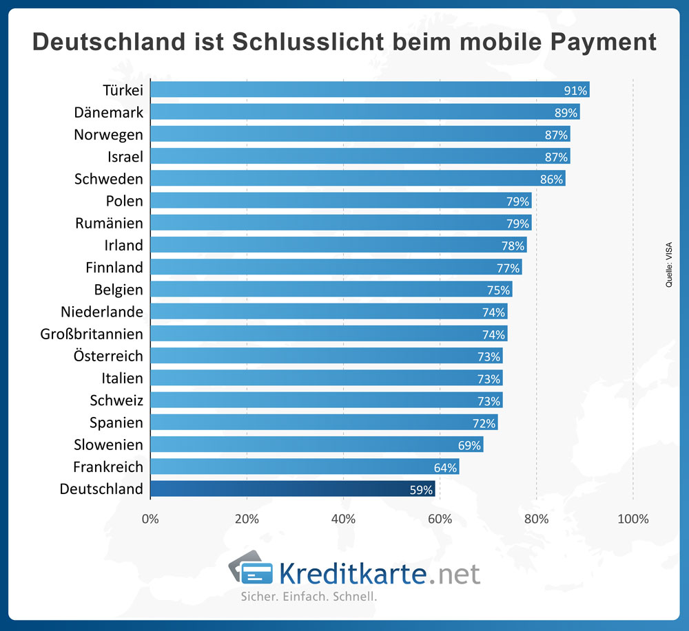 Deutschland ist Schlusslicht beim mobile Payment