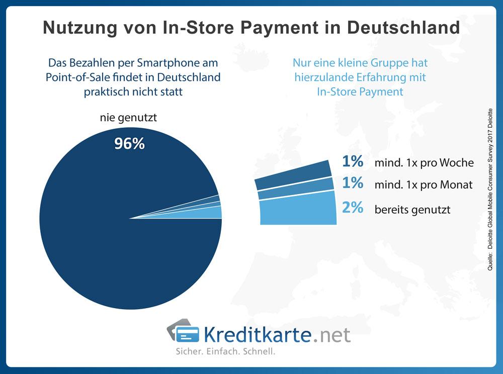 Ergebnisse einer Deloitte-Studie zur Nutzung von mobile Payment am PoS