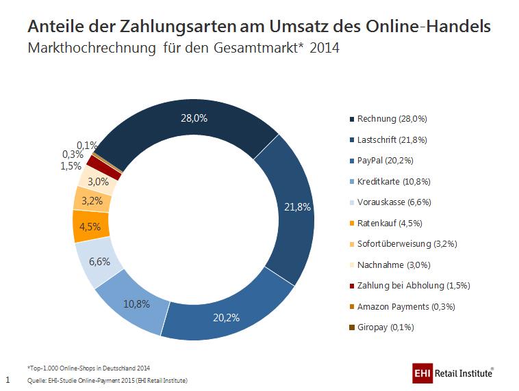 onlinepayment zahlungsarten anteil am umsatz 2014