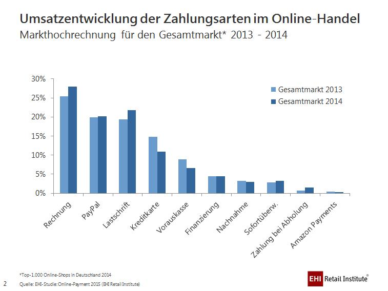 Nutzung von Zahlungsarten in Onlineshops