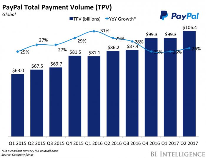 Statistik zur Entwicklung des Bezahlvolumens mittels Paypal